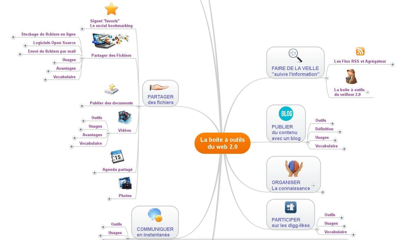 Mindmeister Un Outil De Mind Mapping Et De Brainstorming