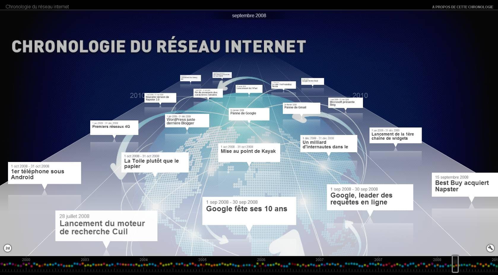Frise chronologique du réseau internet en 2D et 3D